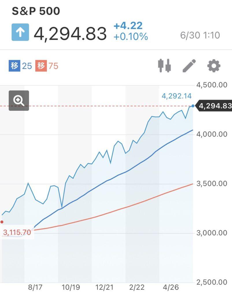S&P500株価指数やナスダック総合指数が最高値を更新!!