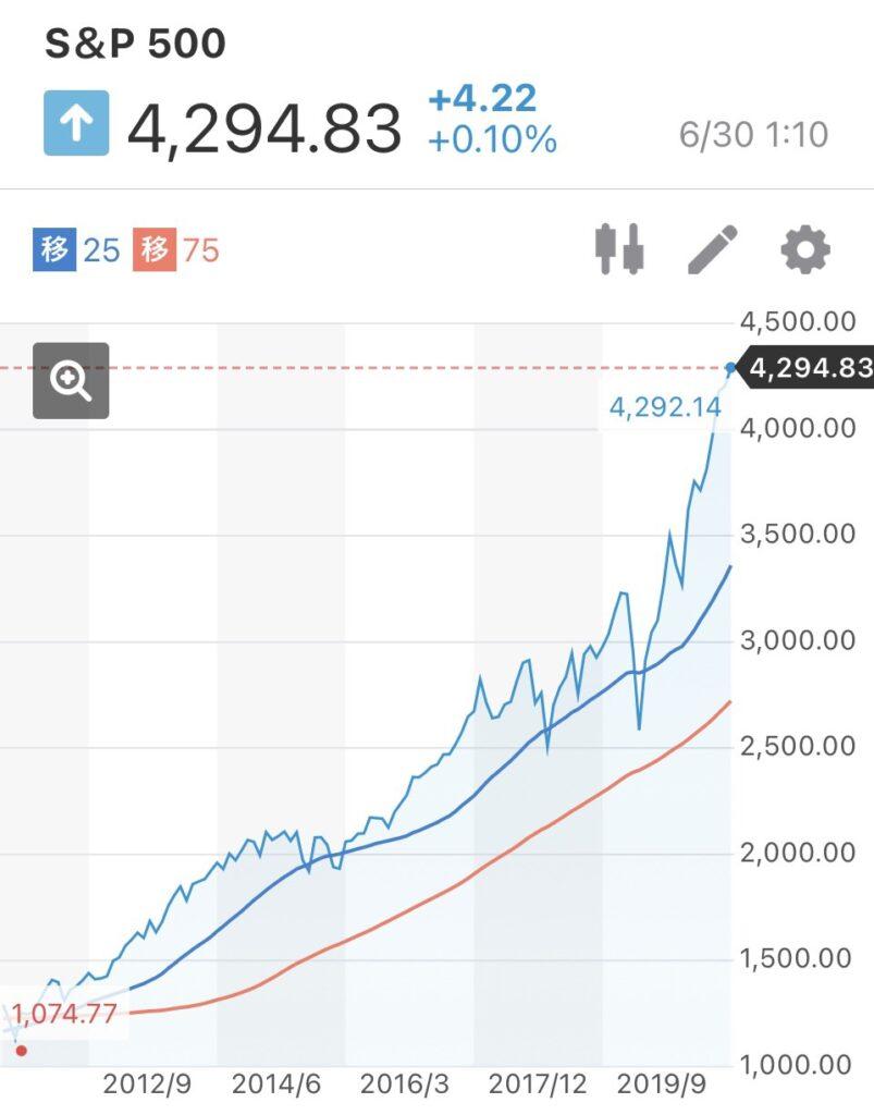 米国株の投資について。S&P500株価指数やナスダック総合指数が最高値を更新!!GAFA